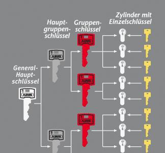 Mechanische Zutrittskontrolle mit ABUS Schließanlagen